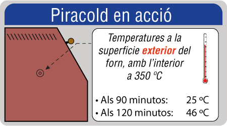 piracold