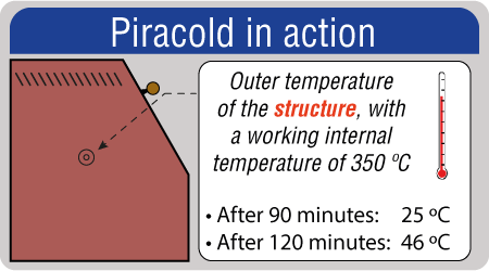 piracold in action